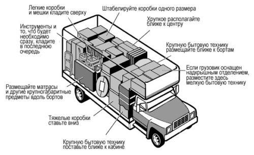 Как правильно грузить вещи в кузов при переезде